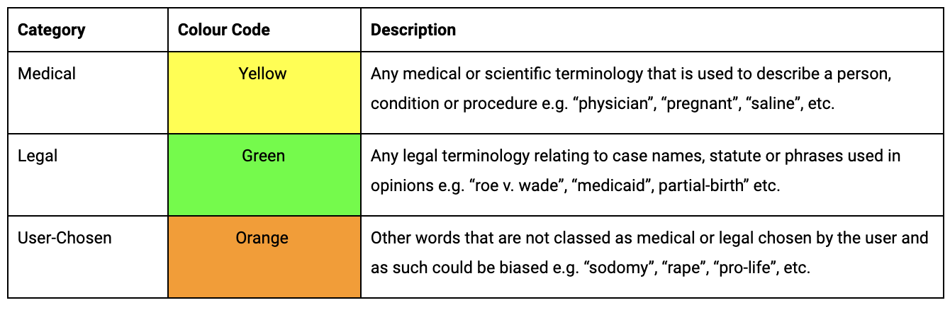 "Table showing ""Category"", ""Colour Code"", and ""Description"" for groups of words."