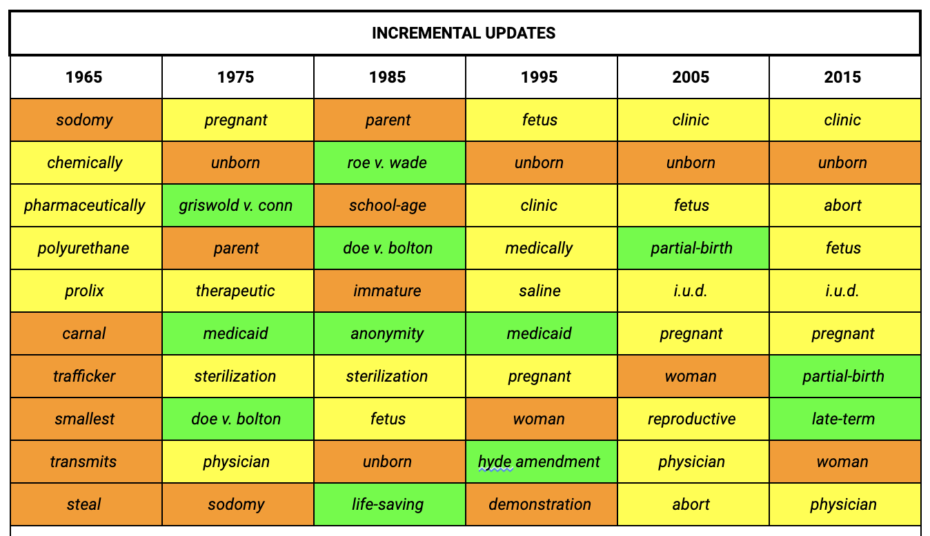 "Table displaying ""Incremental Updates"" for the years 1965, 1975, 1985, 1995, 2005, and 2015."