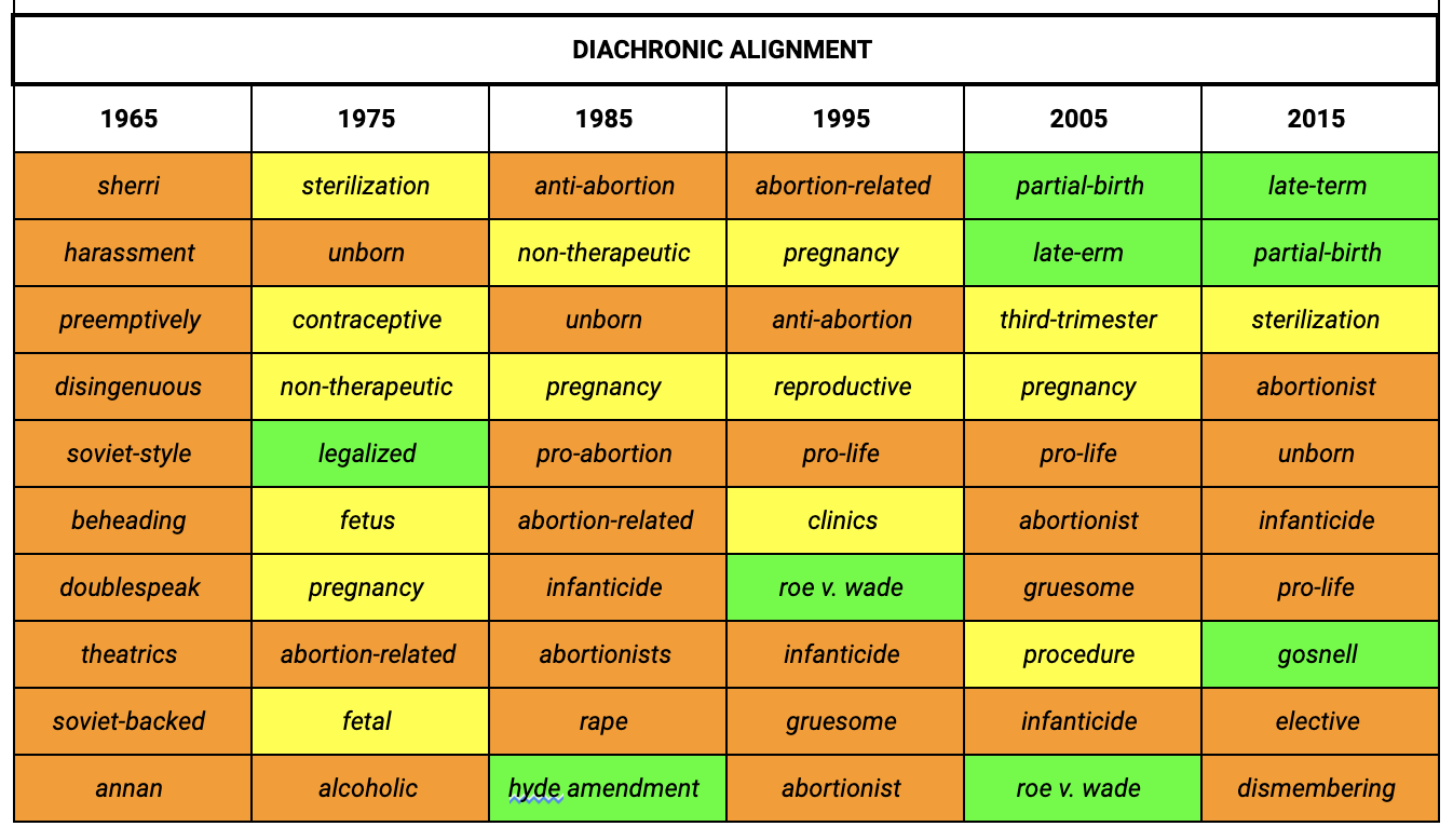 "Table displaying ""Diachronic Alignment"" for the years 1965, 1975, 1985, 1995, 2005, and 2015."
