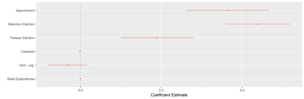 regression results with confidence intervals and coefficient estimates