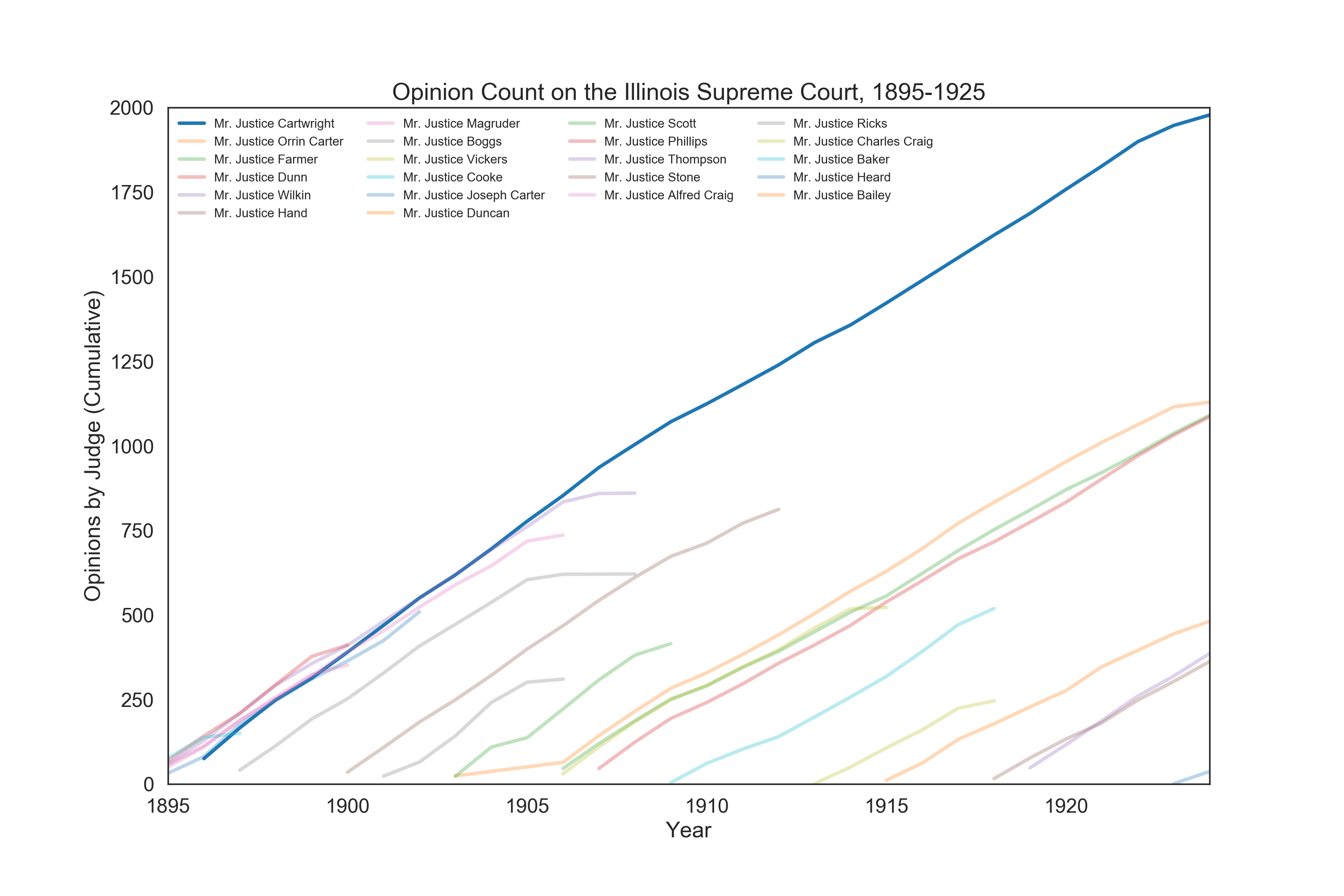 Cumulative published opinion counts for Cartwright and peers