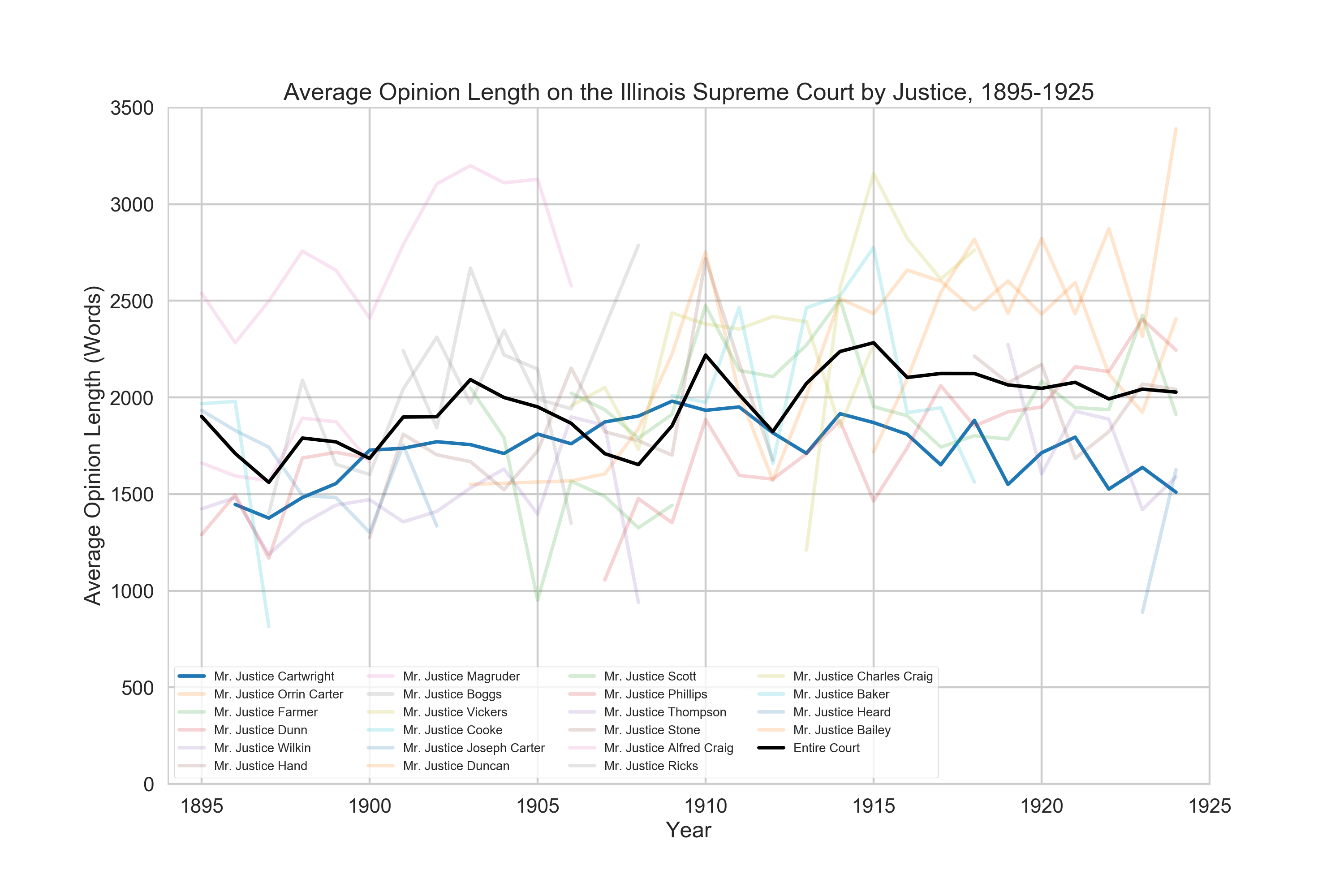 Cartwright's average opinion lengths relative to those of his peers