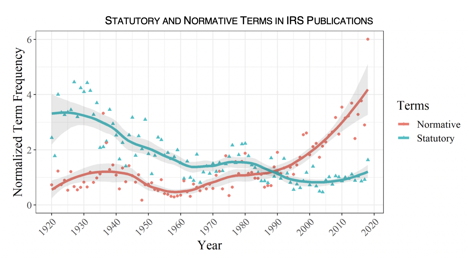 "Graph showing ""Statuatory and Normative Terms in IRS Publications"" and the relationshp between year and Normalized Term Frequency."