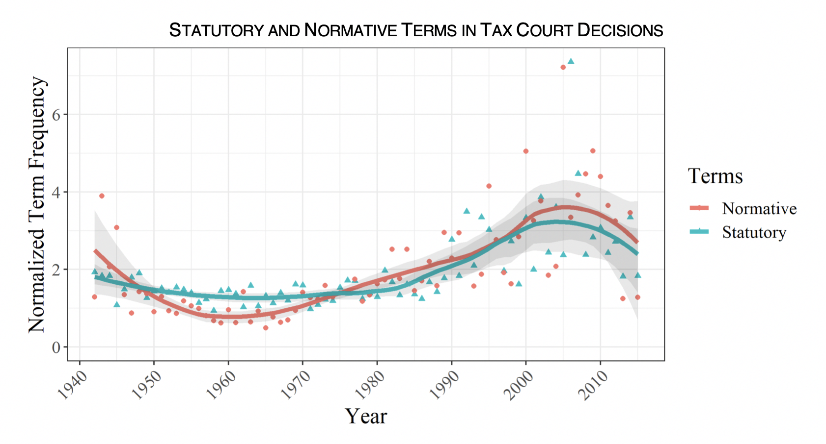 "Graph showing ""Statuatory and Normative Terms in Tax Court Decisions"" and the relationshp between year and Normalized Term Frequency."