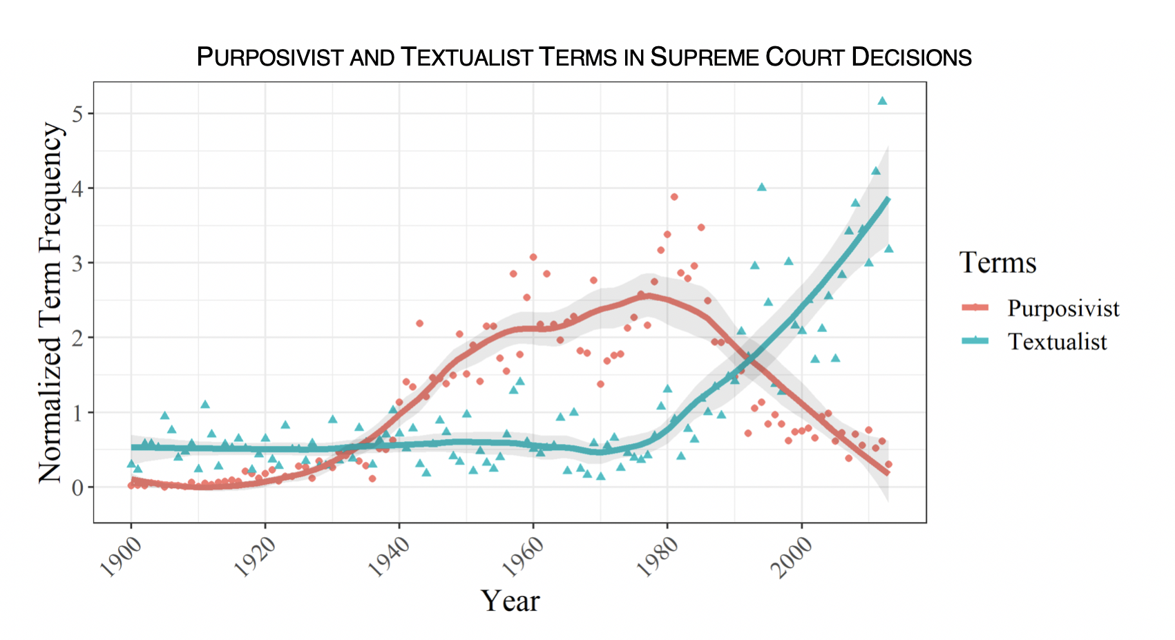 "Graph showing ""Purposivist and Textualist Terms in Supreme Court Decisions"" and the relationshp between year and Normalized Term Frequency."