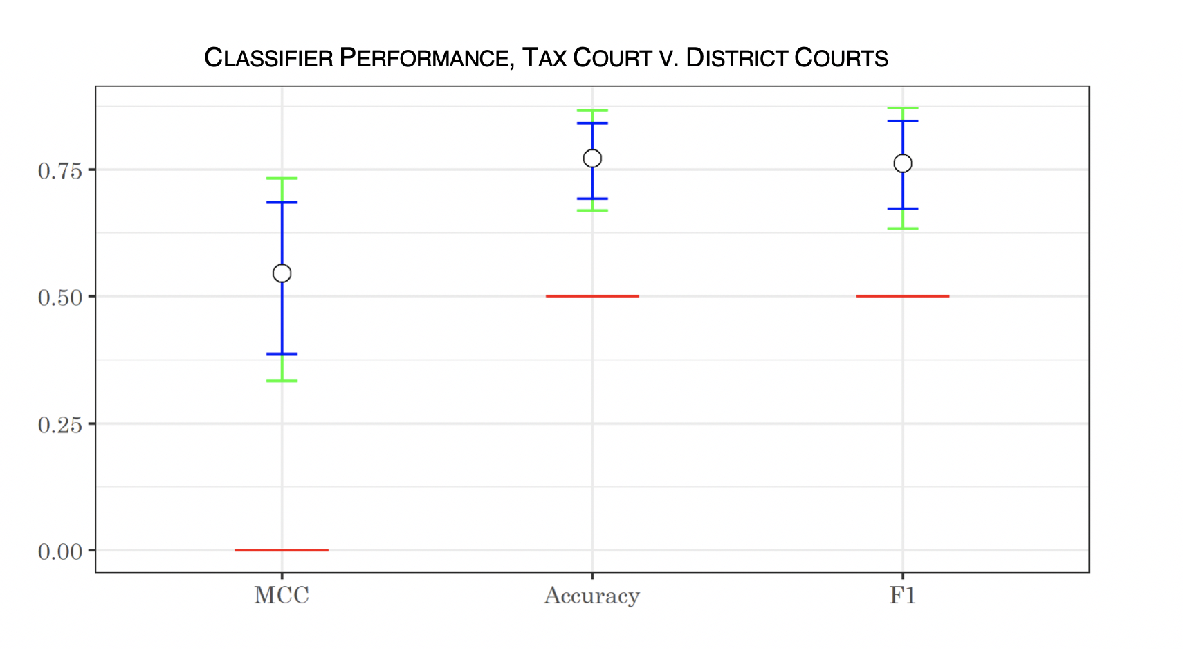 "Confidence intervals showing ""the performance of the algorithm in classifying opinions between the Tax Court and the district courts, showing Matthews correlation coefficient, accuracy, and F1 score. The White dots represent median performance over the bootstrapped sample; the blue bars show the 95-percent confidence interval, the green bars show the 99-percent confidence interval, and the red line shows the null hypothesis (performance no better than random)."""