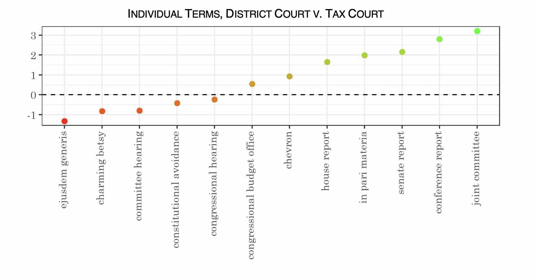 Graph showing individual terms and the strength of their relationship to District Courts or Tax Court.