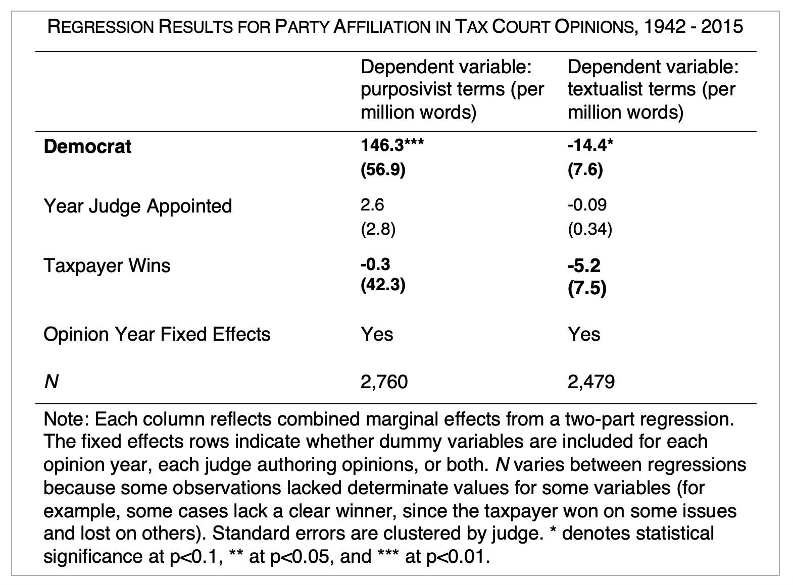 "Table showing ""Regression Results for Party Affiliation in Tax Court Opinions, 1942 - 2015"" including dependent variables for purposivist and textualist terms per million words, for ""Democrat"", ""Year Judge Appointed"", ""Taxpayer Wins"", ""Opinion Year Fixed Effects"", and ""N""."