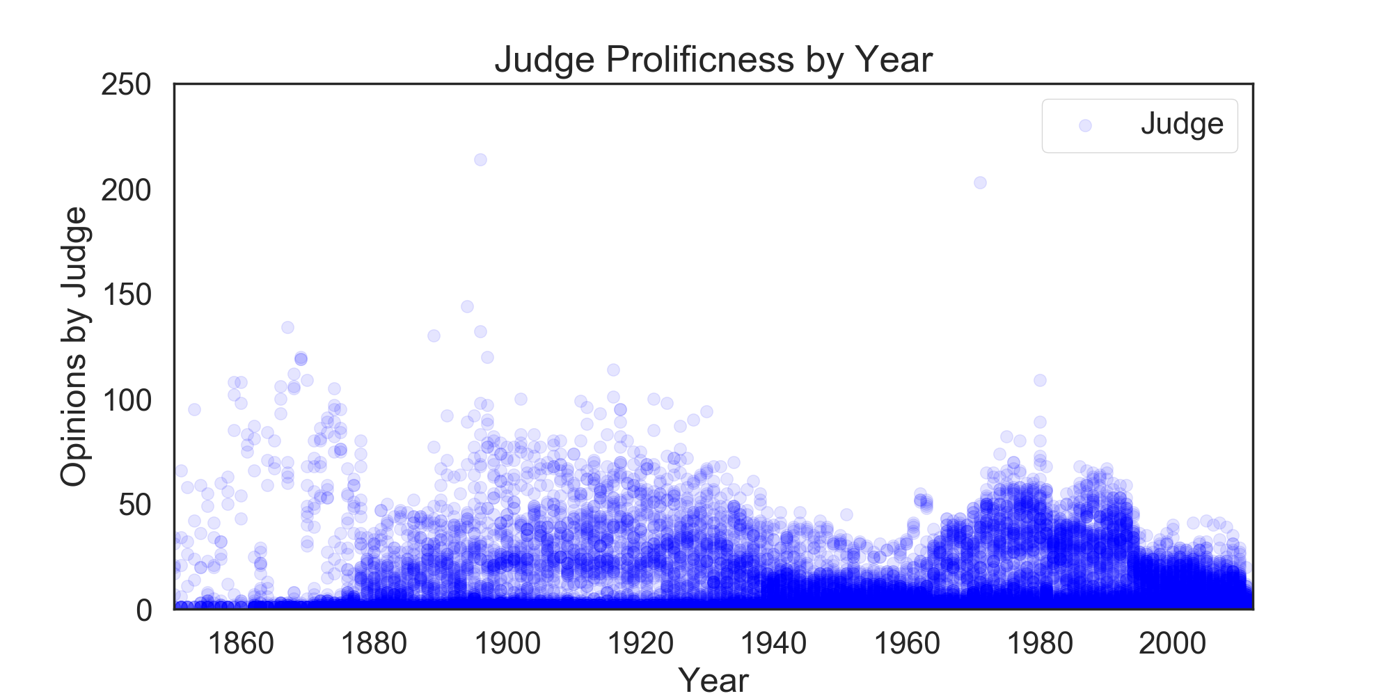 Yearly output by judges in the dataset