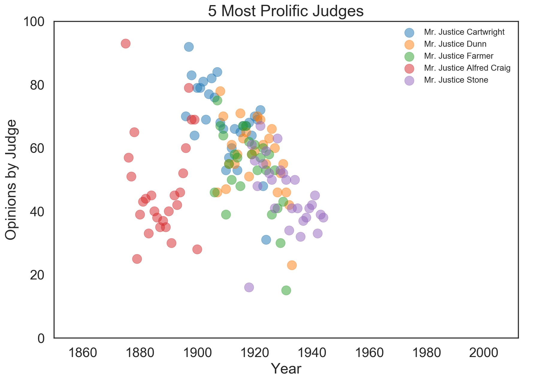 The 5 most prolific judges in the dataset